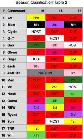 File:SurvivorRBWEdtionSeasonQualificationTable2.png