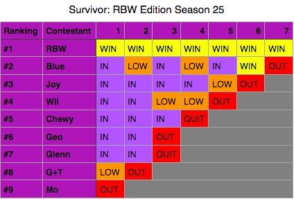 File:SurvivorRBW25.png