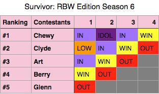 File:Survivor RBW Season 6.png