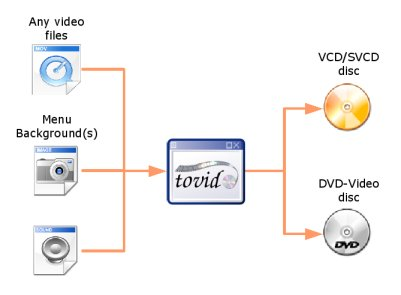 File:Tovid gui organization.jpg