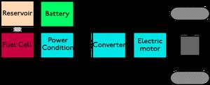 Hybridfuelcell