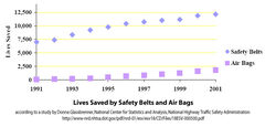 Lives Saved by Safety Belts and Air Bags, NHTSA, DOT