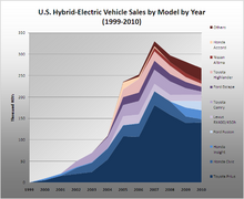 US HEV Sales by model 1999 2009.png