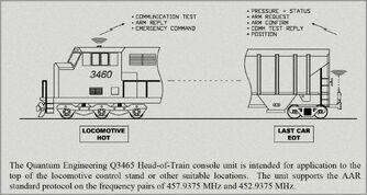 Head of Train Diagram