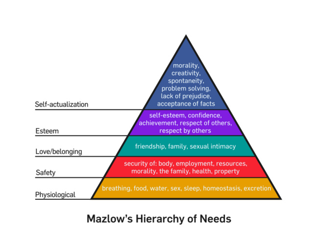 File:Mazlows Hierarchy of Needs svg.png