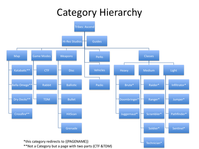 File:Categories.png