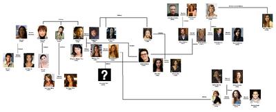 Yen Family Tree