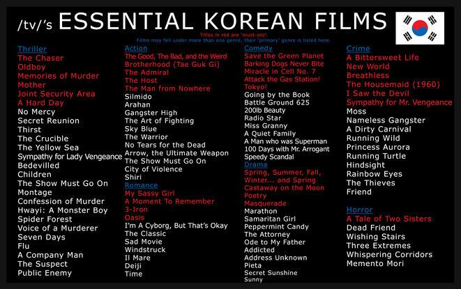 Korean Core