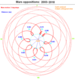 Mars oppositions 2003-2018