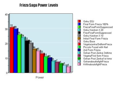 Frieza Saga power level chart