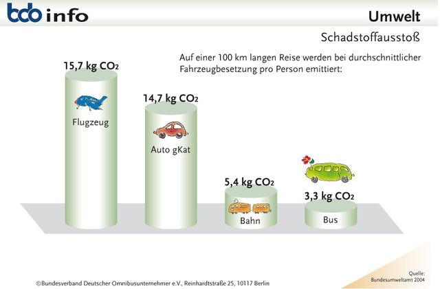 Datei:Umwelt-schadstoffausstoss.jpg