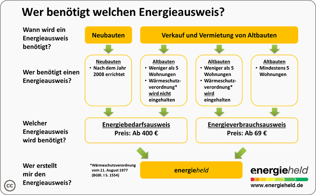 Datei:Energieausweis-pflicht.png