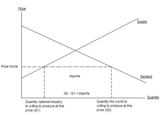File:Supply and demand with trade.JPG