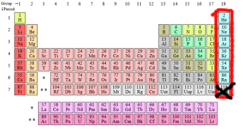 Periodic table noble gases (censored)