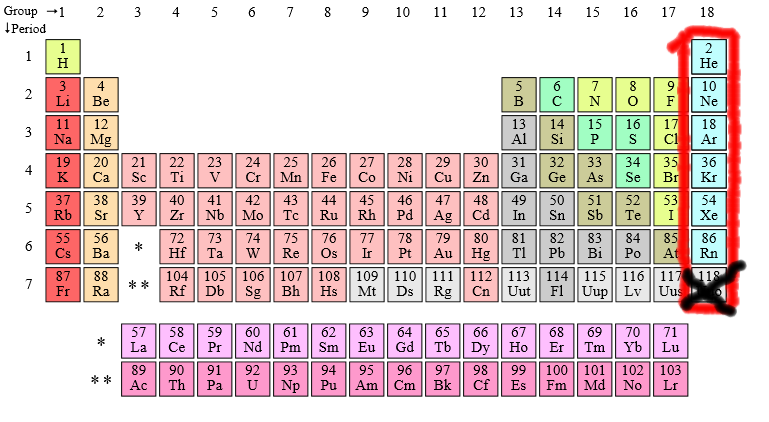 File:Periodic table noble gases (censored).png