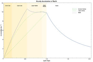 EarthGravityPREM