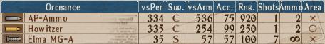U-AP T2-9 - Stats