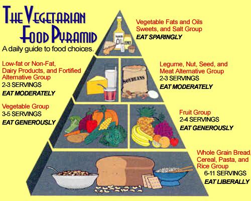 File:Pyramid-Vegetarian-01.jpg