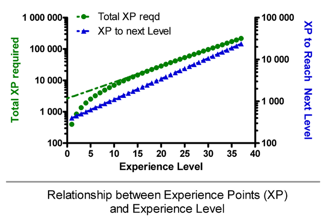 File:Xp over level.png