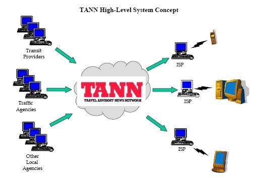 TANN Network