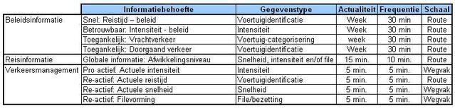 Bestand:Informatiebehoefte Amsterdam.JPG