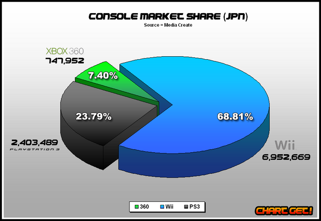File:JPN Console market share.png