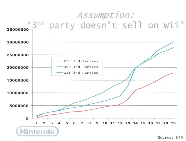 File:Nintendo3rdpartysales.jpg