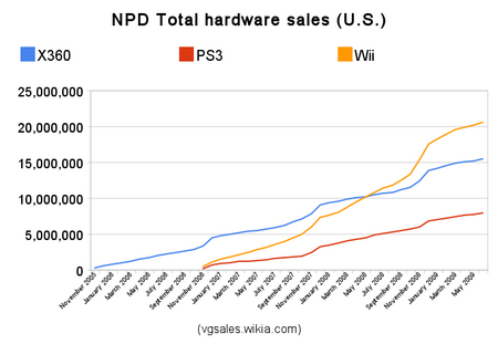 Npd total hardware sales