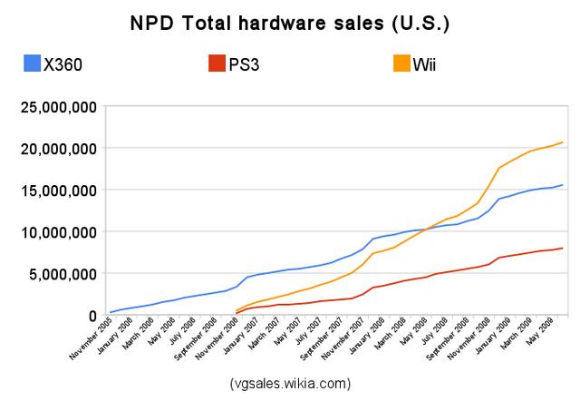 File:Npd total hardware sales.png