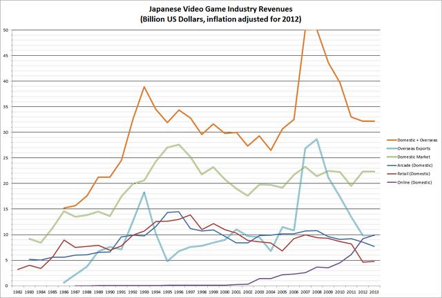 File:Japan Inflation-Adjusted Revenues.png