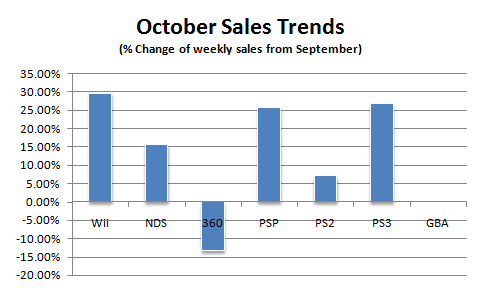 File:Npd october07 weekly.png