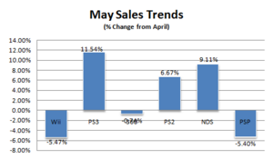 Sales-trends-may-08