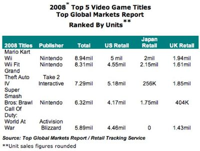 Top5gameworld top global market