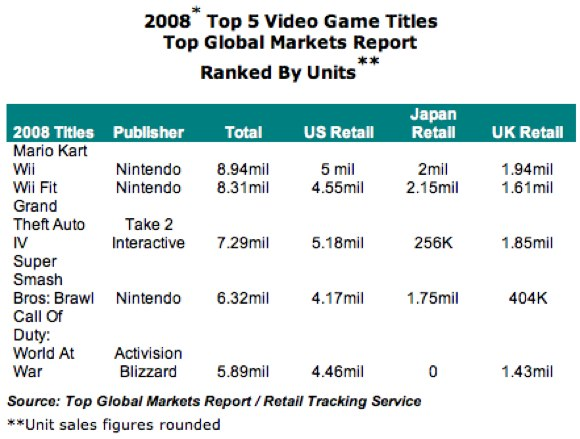 File:Top5gameworld top global market.jpg