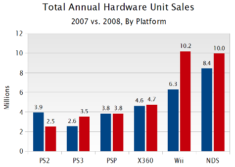 File:2007 and 2008 US NPD console sales.png