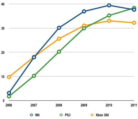 File:Isuppli consoles feb 2008 line.png
