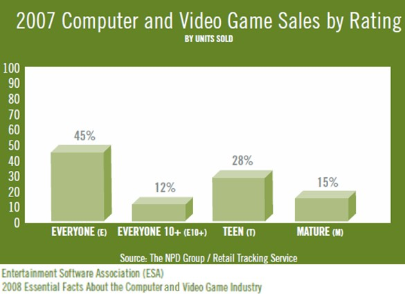 File:Esa-npd-computer-videogame-sales-by-rating-2007-1-.jpg