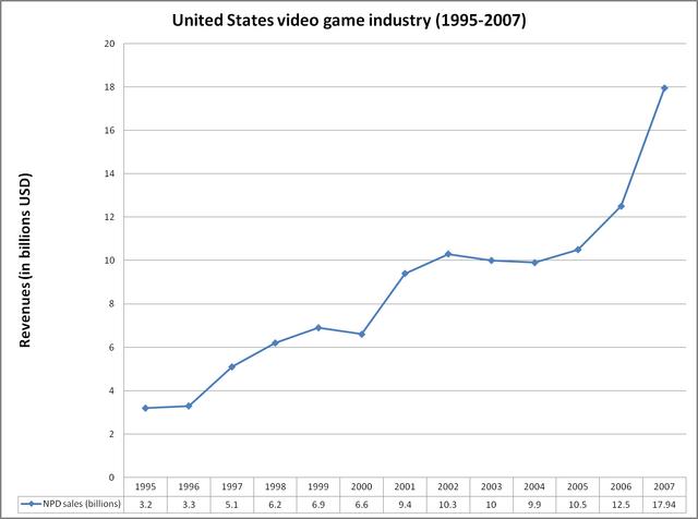 File:Us revenues 1995-2007.png