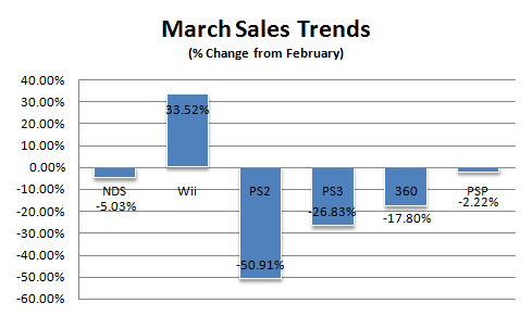File:Sales-trends-march-08.png
