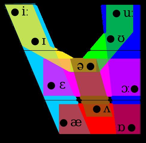 File:Vowel Groups.png