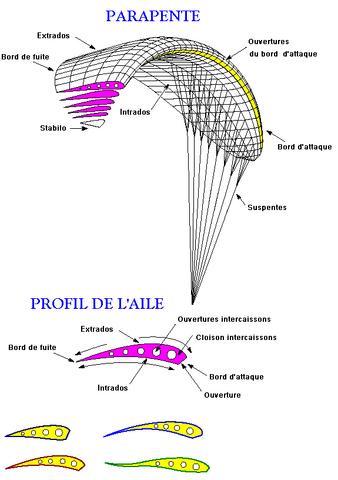 Fichier:Parapente schema.png