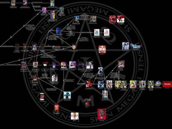 Timeline SMT