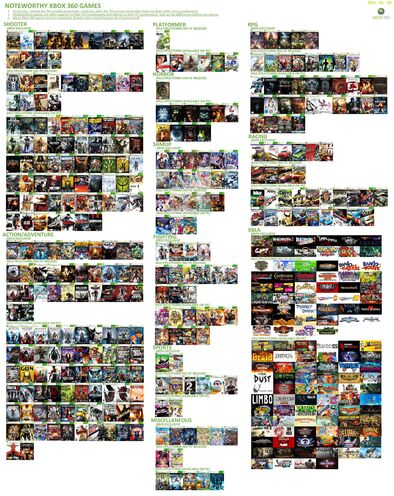 File:Recommended xbox 360 x360 games.jpg