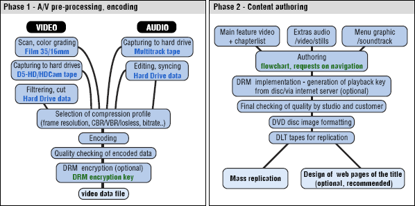 Dvd preprocessing authoring.png