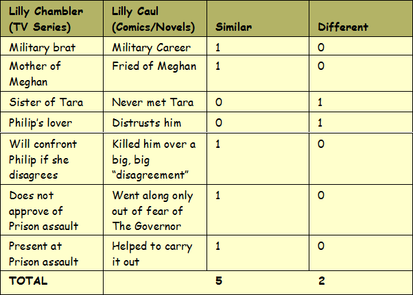 File:LillyTable.png