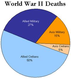 WorldWarII-DeathsByAlliance-Piechart