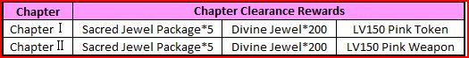 Chapter clearance rewards