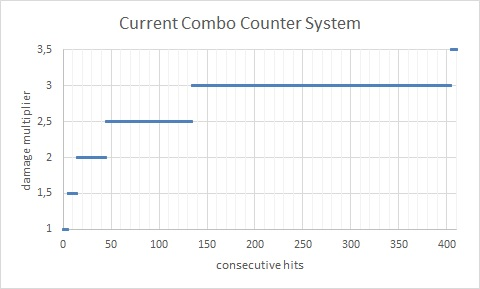 File:Current combo system.jpg