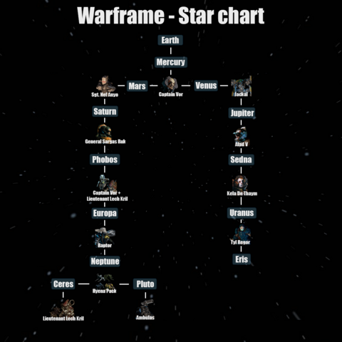 File:StarchartU15.png