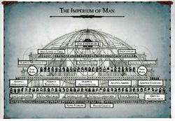 Imperium Structure & Organisation